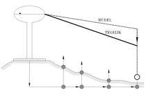 03 - Mudelite kalibreerimine